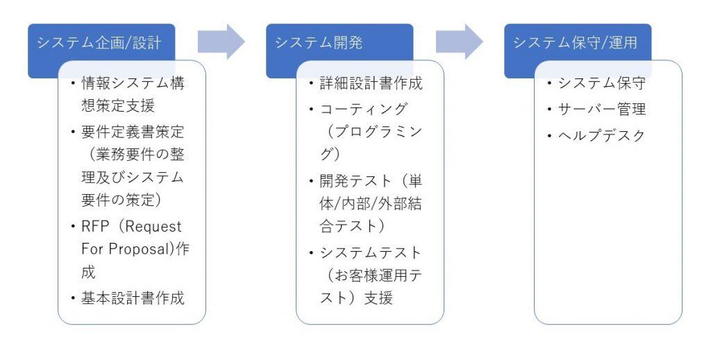 開発サービス説明